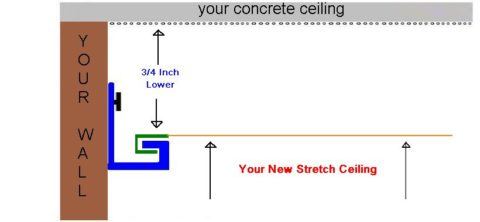 The stretch ceiling system Stretch ceiling State of District of Columbia