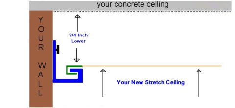 The stretch ceiling system State of Arkansas